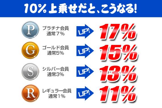 各会員ランク ポイント10%上乗せ♪ポイント最大17%の大チャンス!