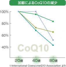 【スライス オブ ライフ】コエンザイムQ10(CoQ10)グミ